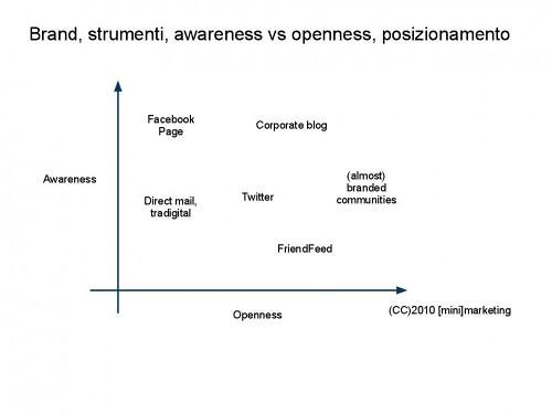 Social Media: Openness vs awareness