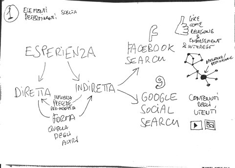 Facebook search e l'esperienza indiretta