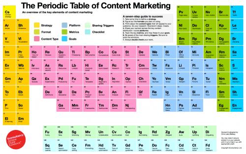 La tavola periodica degli elementi del content marketing