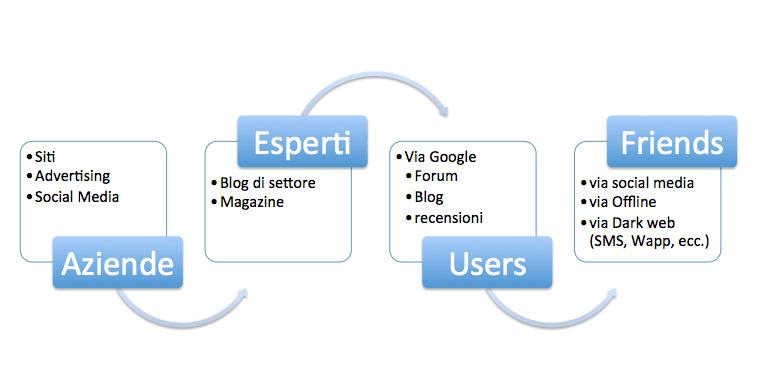 """La mappa degli influencer e """"quanto costano"""""""