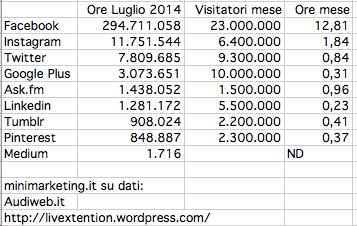 minuti spesi sui social media in italia
