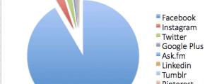 percentuali di tempo speso sui social network