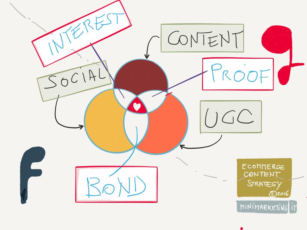 La content strategy per l'ecommerce – in sintesi