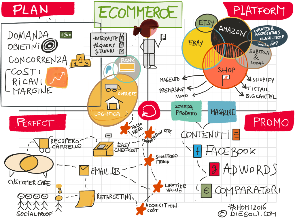 schema cheatsheet e-commerce