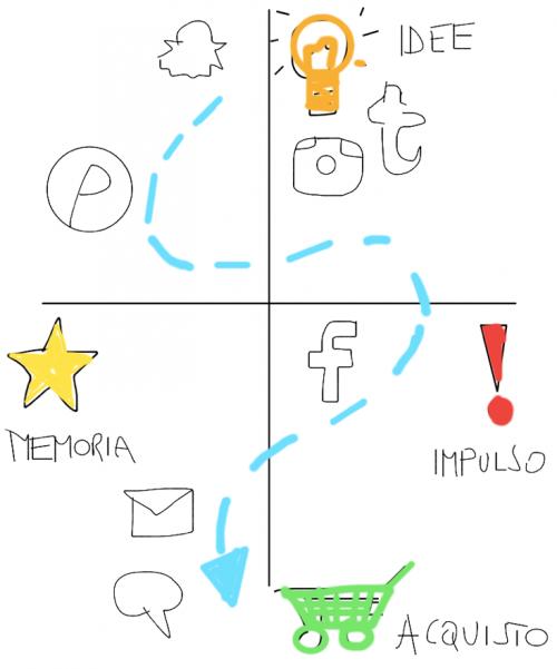 percorso contenuti ecommerce