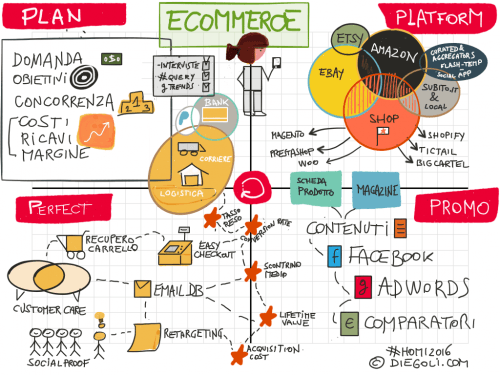 Plan, Platform, Promo, Perfect: le-commerce in una sola slide [cheat sheet]
